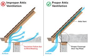 installing a gable vent fan proper attic ventilation attic roof pinterest attic