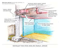 crawl space exhaust fan crawl space moisture wet crawl space crawl space problems