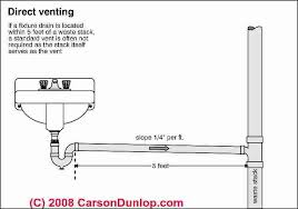 Plumbing Vents Code Definitions Specifications Of Types Of - Kitchen sink drain vent