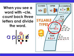 focus on syllabication please read the slide notes ppt download