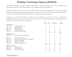 blueprint math welding technology diploma rockingham community college