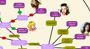 female character flowchart overthinking