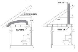 Standard Bathroom Vanity Dimensions Rules Of Good Bathroom Design Illustrated Homeowner Guide