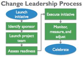 generating value through change leadership u2013 value generation