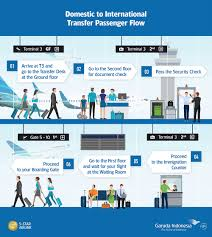 international flight to be served through terminal 3 soekarno international to domestic