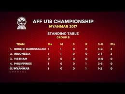 klasemen sementara aff u18 championship 2017 matchday 1