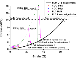 superior rim stability of the lens capsule following manual over