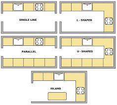 Types Of Kitchen Design Types Of Kitchens Layout Callumskitchen