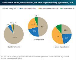 recent usda ers reports farm structure rural america u2022 farm