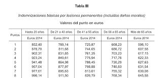 tabla de ingresos para medical 2016 indemnización por secuelas con el nuevo baremo