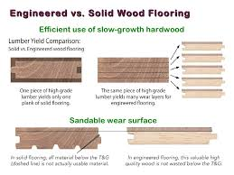 hardwood flooring thickness chart wood floors