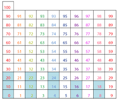 hundreds chart multiplication patterns guruparents