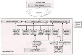 software architektur ecommerce die softwarearchitektur eines shopsystems nach merz