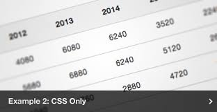 Html Table Formatting How To Create An Animated Html Graph With Css And Jquery