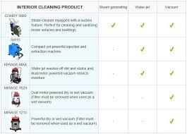 Steam Clean Car Interior Price Steam Car Wash Machine Optima Steamer Buy Steam Mobile Car Wash