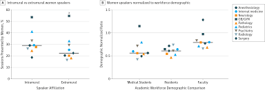 representation of women among academic grand rounds speakers