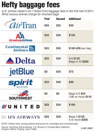aa baggage fee profit profit profit service service service john r
