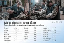 cuanto es salario minimo en mexico2016 salarios mexicanos a la mitad de salarios chinos el contribuyente