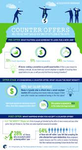 Reason For Leaving Resume Infographic Navigating Counter Offers Execu Search