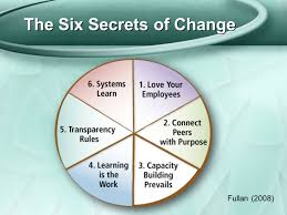 the six secrets of change ppt video online download