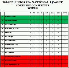 National Conference Table Official Thread For The Nigeria National League Nnl Sports 2