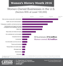 bureau of statistics us u s census bureau releases key statistics in honor of s