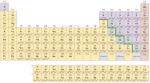Periodic Table With Charges Cations Breaking Awesome Chemistry