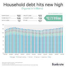 Car Loan Amortization Spreadsheet household debt hits an all time high is that a bad thing