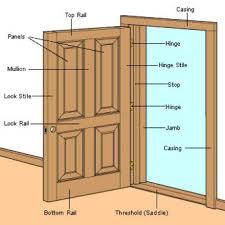 Parts Of An Exterior Door How To Install Hinges On A Slab Door