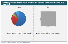 automotive wire and cable materials market global industry