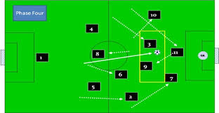 the 4 2 3 1 model of successful player development