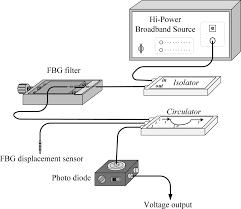 sensors free full text dynamic sensing performance of a point