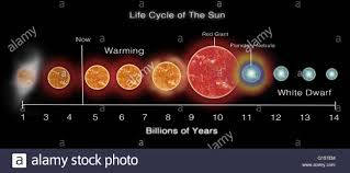 illustration of the cycle of the sun our sun was created