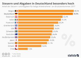 si e ocde infografik steuern und abgaben in deutschland besonders hoch statista