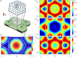 internal structure of hexagonal skyrmion lattices in cubic