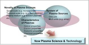 the 2017 plasma roadmap low temperature plasma science and