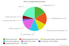 survey results your biggest reading pet peeves diane capri