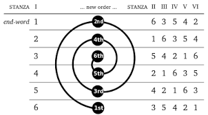 pattern poem definition sestina wikipedia