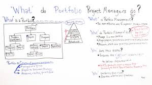 key portfolio manager responsibilities projectmanager