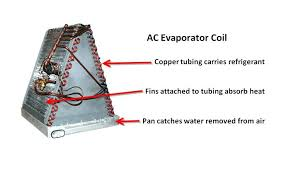 how much does it cost to replace a tail light how much does it cost to replace an evaporator coil dreamhomebc com