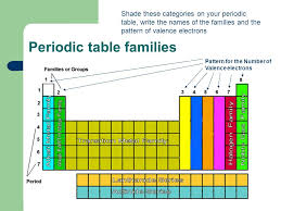 Periodic Table With Family Names Chapter 4 1 Periodic Table Ppt Online Download