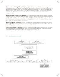 Project Coordinator Sample Resume by Project Management Plan Cafe Au Lait Pdf