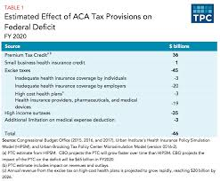 what tax changes did the affordable care act make tax policy center