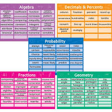 Math Decorations For Classroom Math Vocabulary 10 In 1 Poster Set