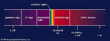 Back Light Definition Light Definition Properties Physics U0026 Quantum Theory