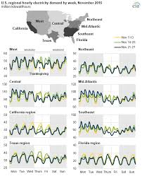 thanksgiving causes unique electricity usage patterns