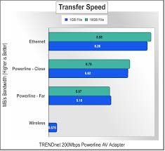 tpl 303e2k trendnet tpl 303e2k 200mbps powerline adapter tpl 303e2k