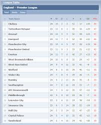 la liga premier league table league table epl la liga nigeria news today your online