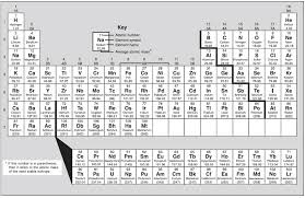 Peroodic Table Periodic Table Of Elements Banbury Academy