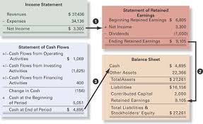 the four basic financial statements an overview